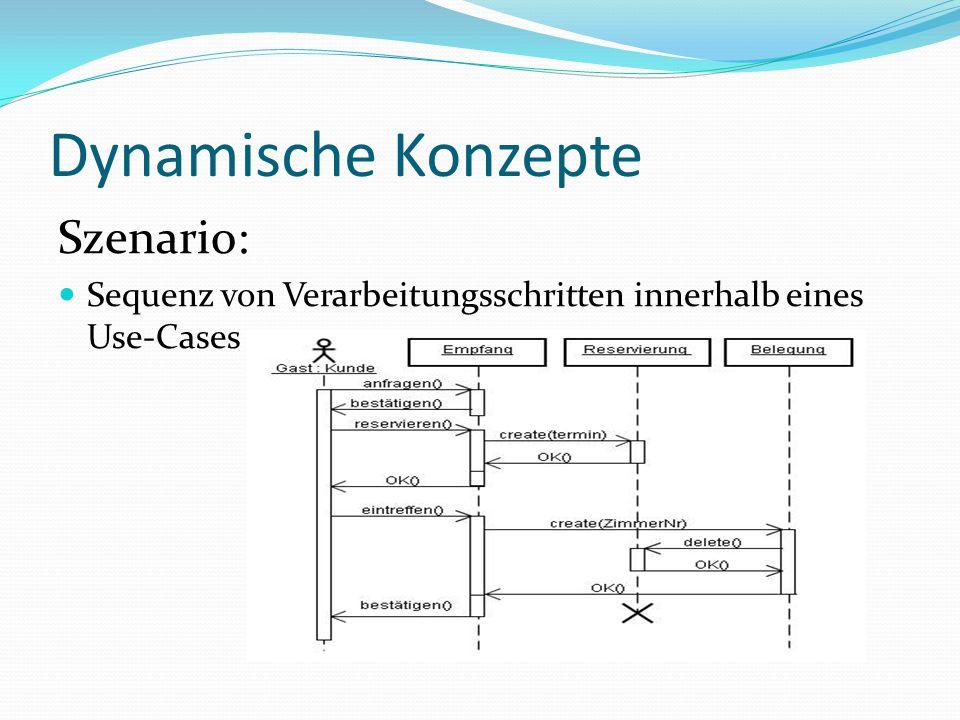 Dynamische Konzepte Szenario: Sequenz von Verarbeitungsschritten innerhalb eines Use-Cases Erfolg! Fehlschlag! Auslösendes Ereignis Use- Case