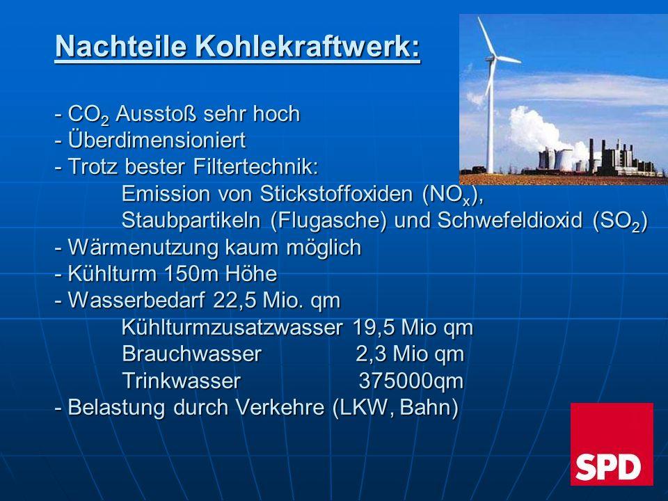 Nachteile Kohlekraftwerk: - CO 2 Ausstoß sehr hoch - Überdimensioniert - Trotz bester Filtertechnik: Emission von Stickstoffoxiden (NO x ), Staubparti