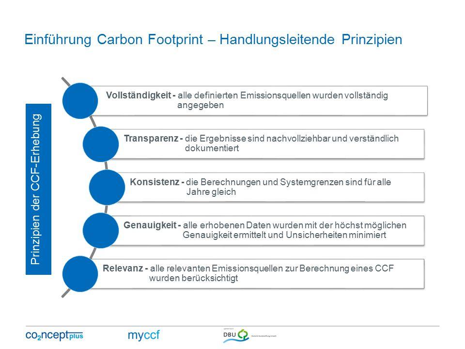 Einführung Carbon Footprint – Handlungsleitende Prinzipien Vollständigkeit - alle definierten Emissionsquellen wurden vollständig angegeben Transparenz - die Ergebnisse sind nachvollziehbar und verständlich dokumentiert Konsistenz - die Berechnungen und Systemgrenzen sind für alle Jahre gleich Genauigkeit - alle erhobenen Daten wurden mit der höchst möglichen Genauigkeit ermittelt und Unsicherheiten minimiert Relevanz - alle relevanten Emissionsquellen zur Berechnung eines CCF wurden berücksichtigt Prinzipien der CCF-Erhebung