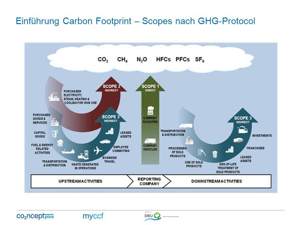 Einführung Carbon Footprint – Scopes nach GHG-Protocol