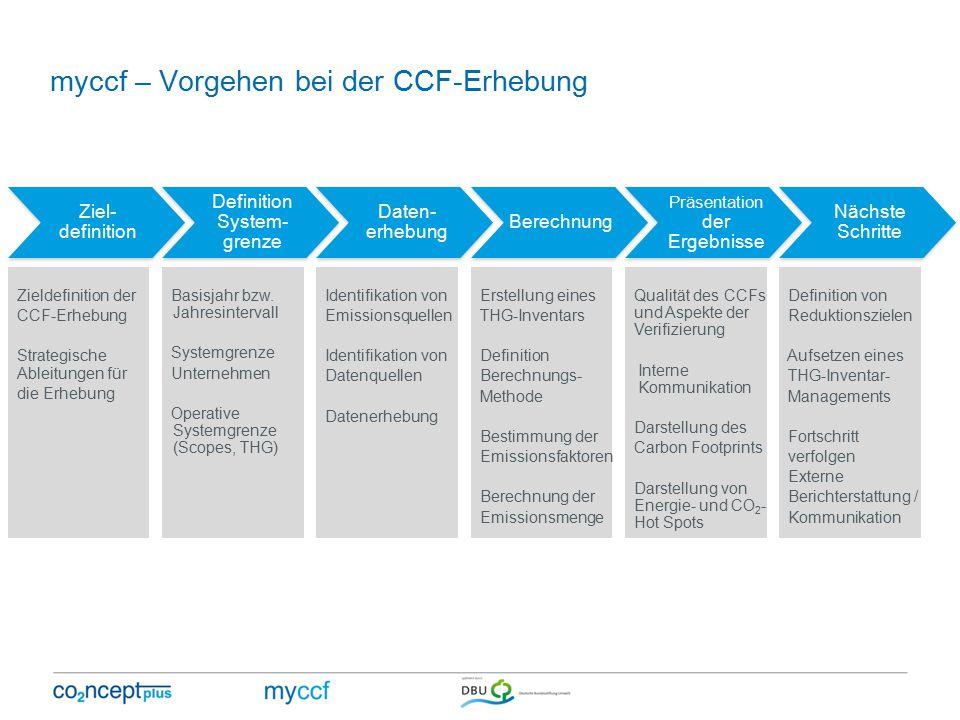 myccf – Vorgehen bei der CCF-Erhebung Ziel- definition Definition System- grenze Daten- erhebung Berechnung Präsentation der Ergebnisse Nächste Schritte Zieldefinition der CCF-Erhebung Strategische Ableitungen für die Erhebung Basisjahr bzw.
