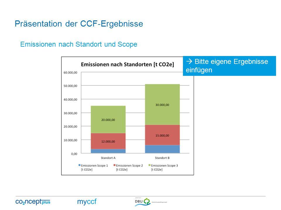 Präsentation der CCF-Ergebnisse Emissionen nach Standort und Scope  Bitte eigene Ergebnisse einfügen