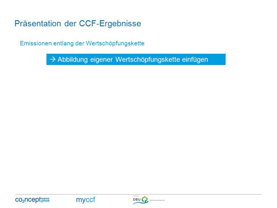 Emissionen entlang der Wertschöpfungskette  Abbildung eigener Wertschöpfungskette einfügen Präsentation der CCF-Ergebnisse