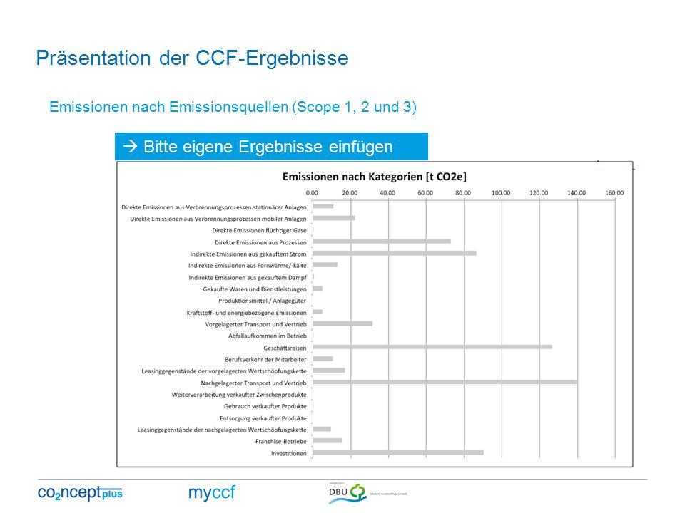 Emissionen nach Emissionsquellen (Scope 1, 2 und 3)  Bitte eigene Ergebnisse einfügen Präsentation der CCF-Ergebnisse