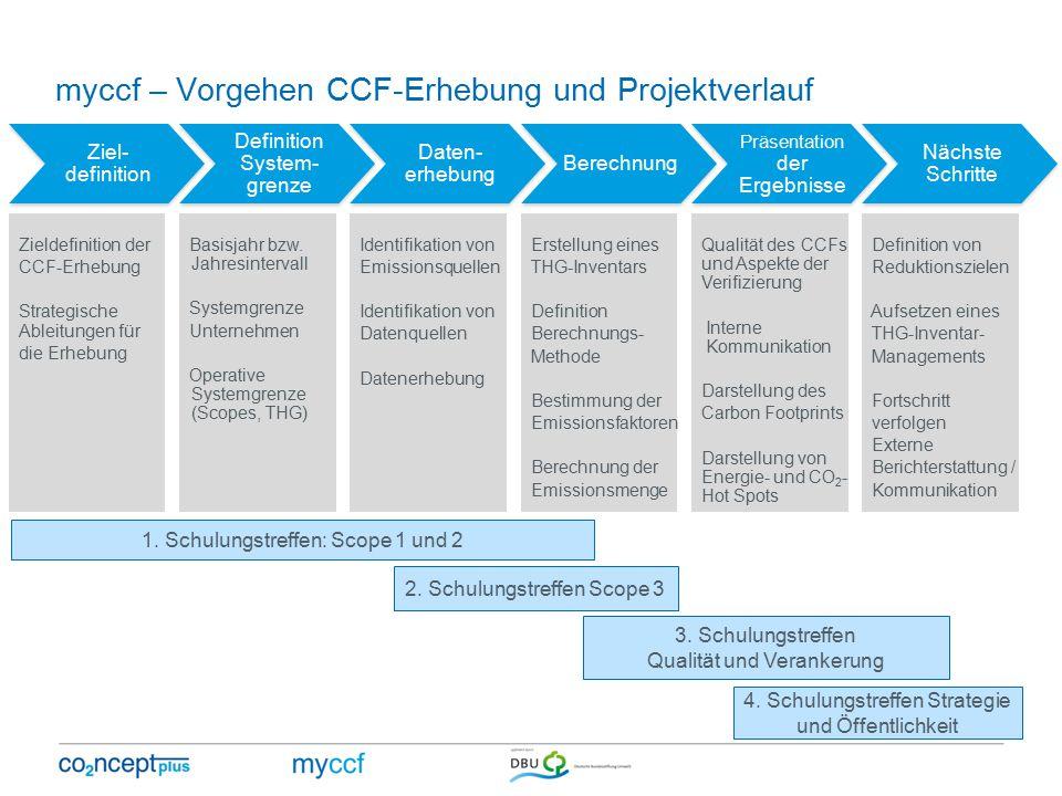 myccf – Vorgehen CCF-Erhebung und Projektverlauf Ziel- definition Definition System- grenze Daten- erhebung Berechnung Präsentation der Ergebnisse Nächste Schritte Zieldefinition der CCF-Erhebung Strategische Ableitungen für die Erhebung Basisjahr bzw.