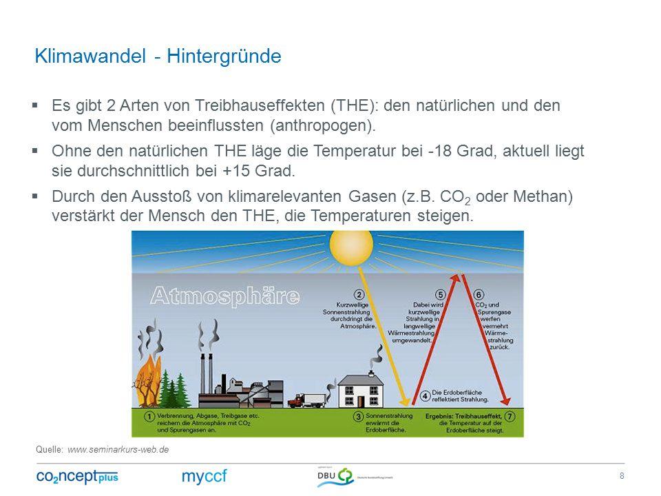 Klimawandel - Hintergründe  Es gibt 2 Arten von Treibhauseffekten (THE): den natürlichen und den vom Menschen beeinflussten (anthropogen).