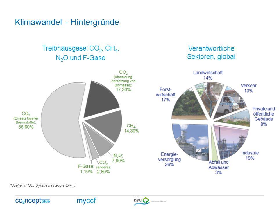 Klimawandel - Hintergründe (Quelle: IPCC, Synthesis Report 2007) Treibhausgase: CO 2, CH 4, N 2 O und F-Gase Verantwortliche Sektoren, global