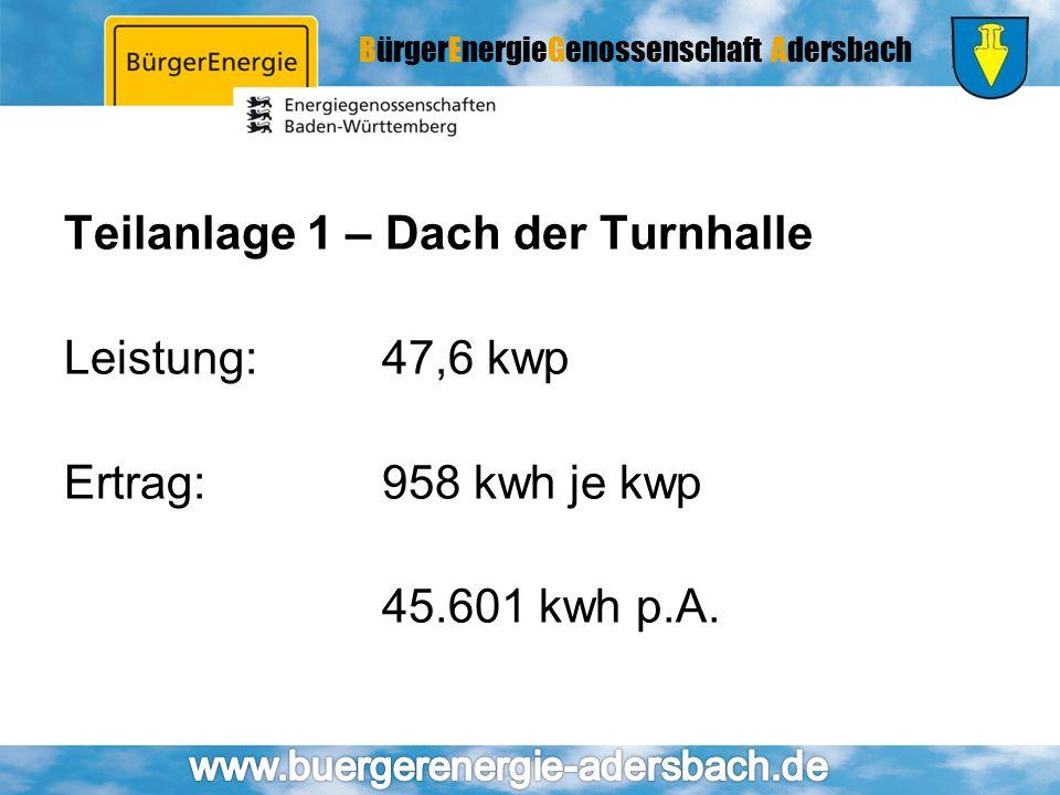 BürgerEnergieGenossenschaft Adersbach Teilanlage 1 – Dach der Turnhalle Leistung:47,6 kwp Ertrag:958 kwh je kwp 45.601 kwh p.A.