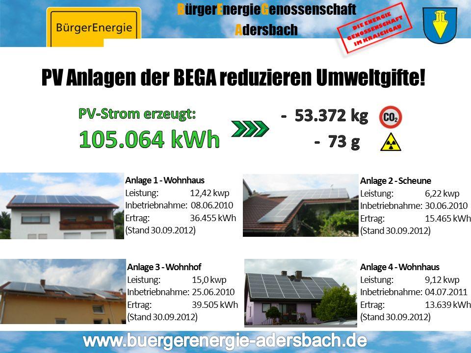 BürgerEnergieGenossenschaft Adersbach PV Anlagen der BEGA reduzieren Umweltgifte! Anlage 1 - Wohnhaus Leistung:12,42 kwp Inbetriebnahme: 08.06.2010 Er