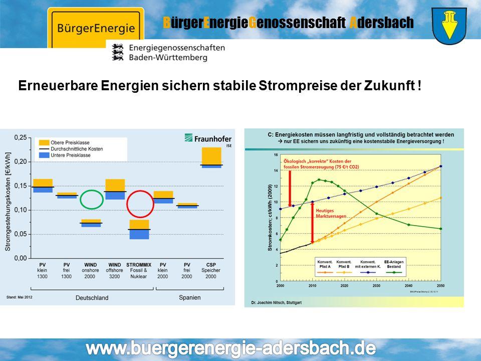 BürgerEnergieGenossenschaft Adersbach Erneuerbare Energien sichern stabile Strompreise der Zukunft !