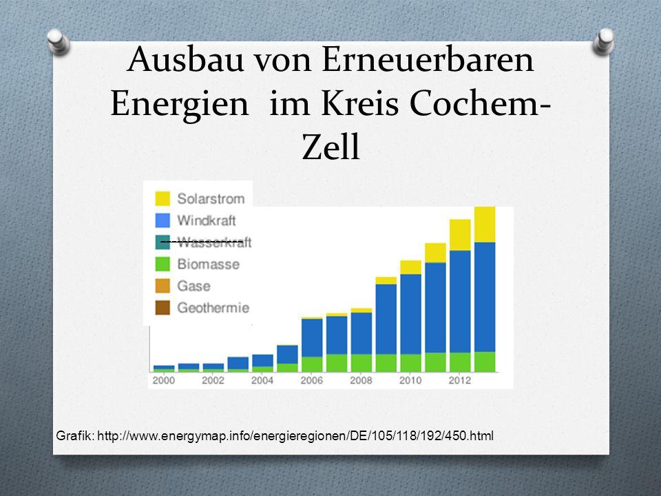 Ausbau von Erneuerbaren Energien im Kreis Cochem- Zell Grafik: http://www.energymap.info/energieregionen/DE/105/118/192/450.html ---------------