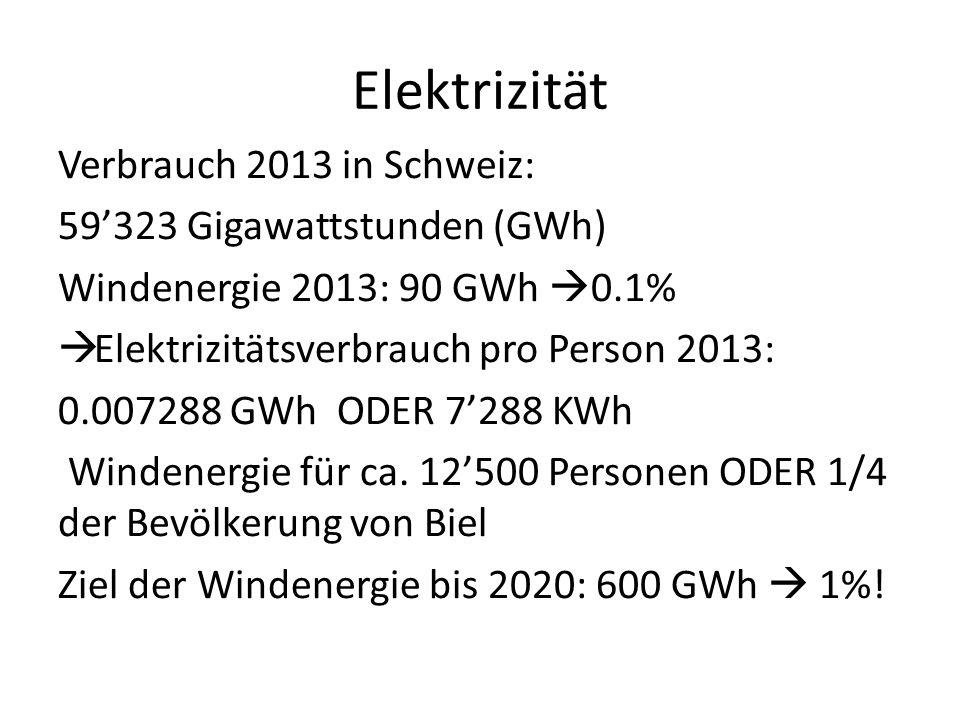 Elektrizität Verbrauch 2013 in Schweiz: 59'323 Gigawattstunden (GWh) Windenergie 2013: 90 GWh  0.1%  Elektrizitätsverbrauch pro Person 2013: 0.00728