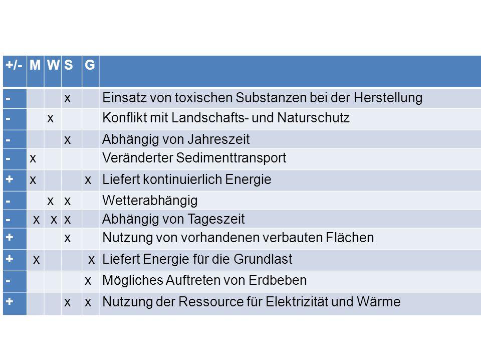 +/-MWSG - x Einsatz von toxischen Substanzen bei der Herstellung - x Konflikt mit Landschafts- und Naturschutz - x Abhängig von Jahreszeit -x Veränder