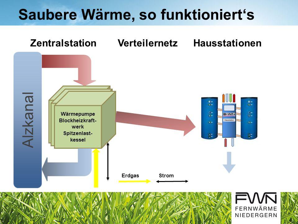 Saubere Wärme, so funktioniert's Wärmepumpe Blockheizkraft- werk Spitzenlast- kessel Alzkanal ZentralstationVerteilernetzHausstationen ErdgasStrom