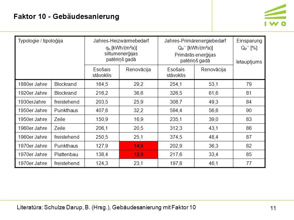 11 Faktor 10 - Gebäudesanierung Literatūra: Schulze Darup, B. (Hrsg.), Gebäudesanierung mit Faktor 10 Typologie / tipoloģijaJahres-Heizwärmebedarf q h