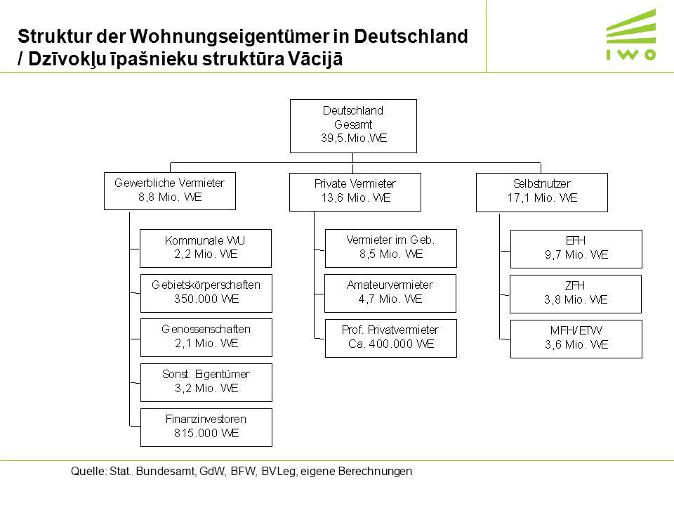 Struktur der Wohnungseigentümer in Deutschland / Dzīvokļu īpašnieku struktūra Vācijā Quelle: Stat. Bundesamt, GdW, BFW, BVLeg, eigene Berechnungen