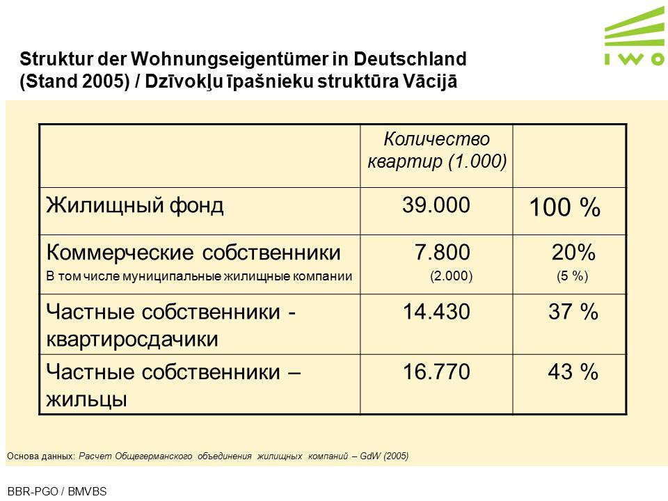 Struktur der Wohnungseigentümer in Deutschland (Stand 2005) / Dzīvokļu īpašnieku struktūra Vācijā BBR-PGO / BMVBS Основа данных: Расчет Общегерманског