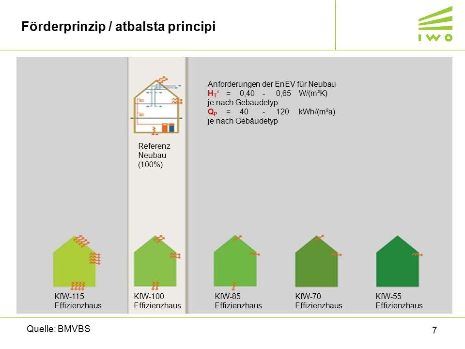 7 Förderprinzip / atbalsta principi Quelle: BMVBS KfW-115 Effizienzhaus KfW-100 Effizienzhaus KfW-85 Effizienzhaus KfW-70 Effizienzhaus KfW-55 Effizienzhaus Anforderungen der EnEV für Neubau H T '=0,40-0,65W/(m²K) je nach Gebäudetyp Q P =40-120kWh/(m²a) je nach Gebäudetyp Referenz Neubau (100%)