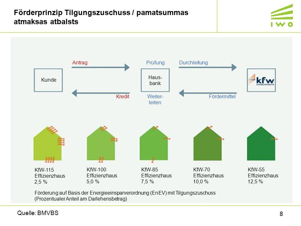 9 Förderprinzip Zuschuss – atbalsts dāvinājuma veidā Quelle: BMVBS Antrag Zuschuss Kunde KfW-115 Effizienzhaus 7,5 % förderfähige Kosten, bis zu 5.625 € KfW-100 Effizienzhaus 10,0 % förderfähige Kosten, bis zu 7.500 € KfW-85 Effizienzhaus 12,5 % förderfähige Kosten, bis zu 9.375 € KfW-70 Effizienzhaus 15,0 % förderfähige Kosten, bis zu 11.250 € KfW-55 Effizienzhaus 17,5 % förderfähige Kosten, bis zu 13.125 € Förderung auf Basis der Energieeinsparverordnung (EnEV).
