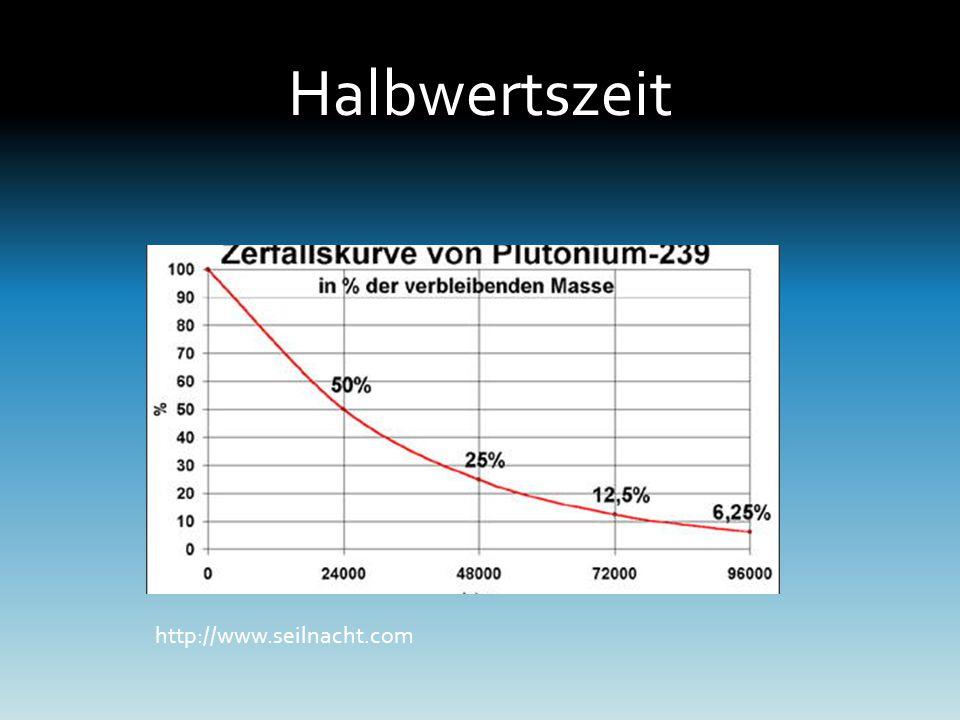 Halbwertszeit http://www.seilnacht.com