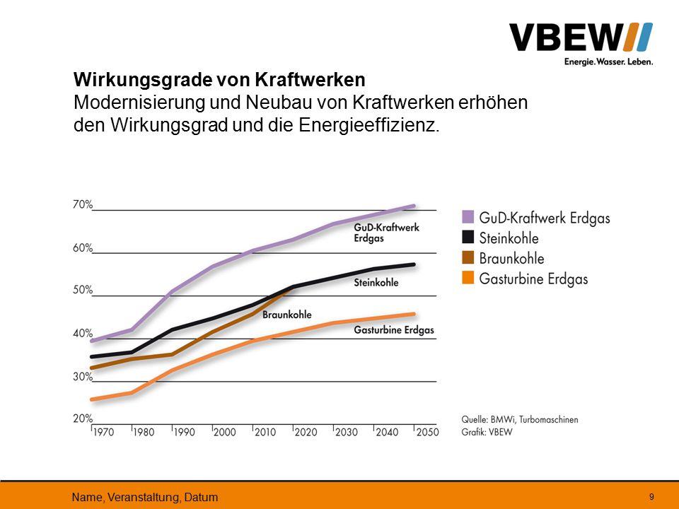 Die bayerischen Stromerzeuger haben die Emissionen stark reduziert - CO 2 -Verringerung auf 140 g CO 2 je kWh (Bundesdurchschnitt ca.