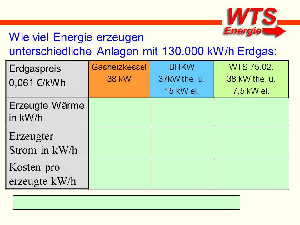 Wie viel Energie erzeugen unterschiedliche Anlagen mit 130.000 kW/h Erdgas: Erdgaspreis 0,061 €/kWh Gasheizkessel 38 kW BHKW 37kW the. u. 15 kW el. WT