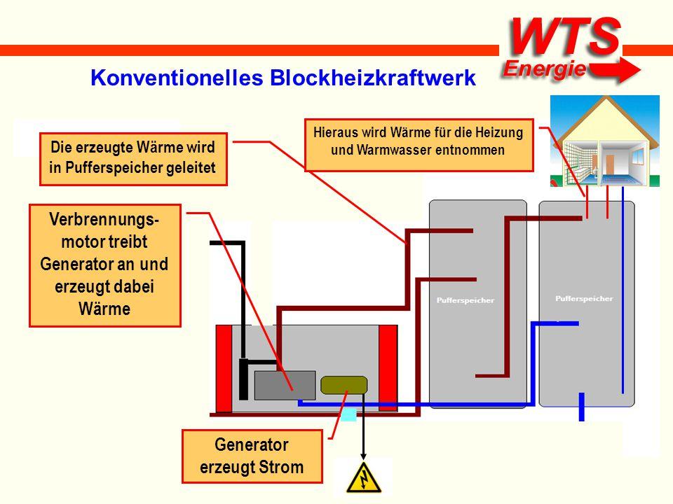 Merkmale: Treibstoff- mehrverbrauch gegenüber konventioneller Heizung, dennoch Amortisation des BHKW durch die Stromerzeugung Nachteil: starke Hitzeentwicklung in der Motorkapselung und im Heizraum
