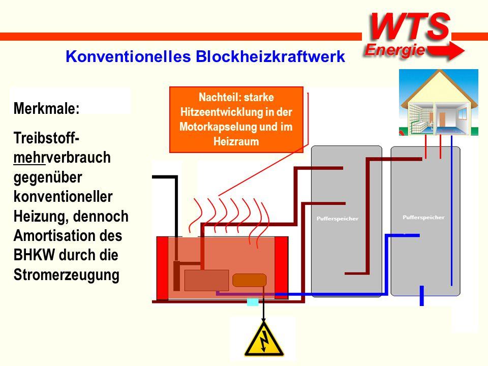 Merkmale: Treibstoff- mehrverbrauch gegenüber konventioneller Heizung, dennoch Amortisation des BHKW durch die Stromerzeugung Nachteil: starke Hitzeen