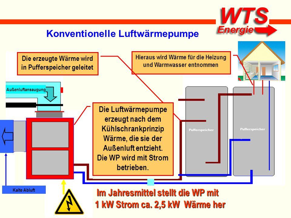WTS Das WTS Wärmepumpen-Heizkraftwerk Die Abwärme aus der Motorkapselung wird der Zuluft der WP zugemischt Durch die bereits vorgewärmte Ansaugluft benötigt die Luftwärmepumpe weniger Energie Mit der kalten Abluft wird der Generator gekühlt und der Motor mit dichter sauerstoffreicher Ansaugluft versorgt.