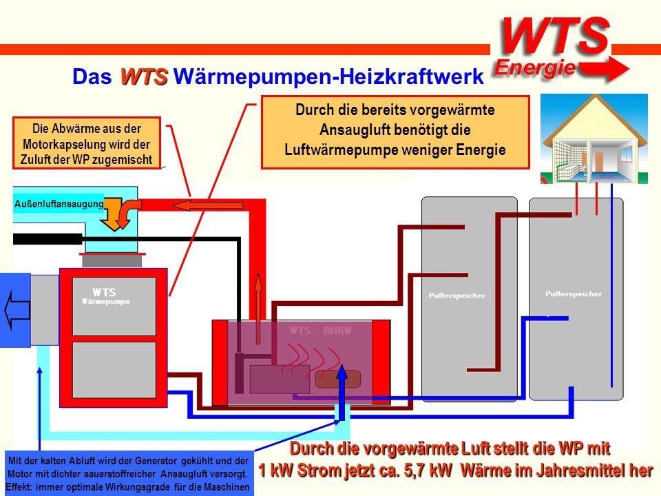 WTS Das WTS Wärmepumpen-Heizkraftwerk Die Abwärme aus der Motorkapselung wird der Zuluft der WP zugemischt Durch die bereits vorgewärmte Ansaugluft be