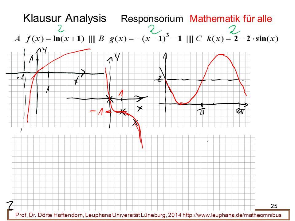 Prof. Dr. Dörte Haftendorn, Leuphana Universität Lüneburg, 2014 http://www.leuphana.de/matheomnibus 25 Klausur Analysis Responsorium Mathematik für al