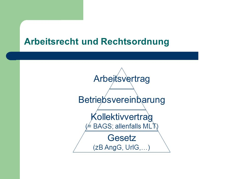 Arbeitsrecht und Rechtsordnung Arbeitsvertrag Betriebsvereinbarung Kollektivvertrag (= BAGS; allenfalls MLT) Gesetz (zB AngG, UrlG,…)