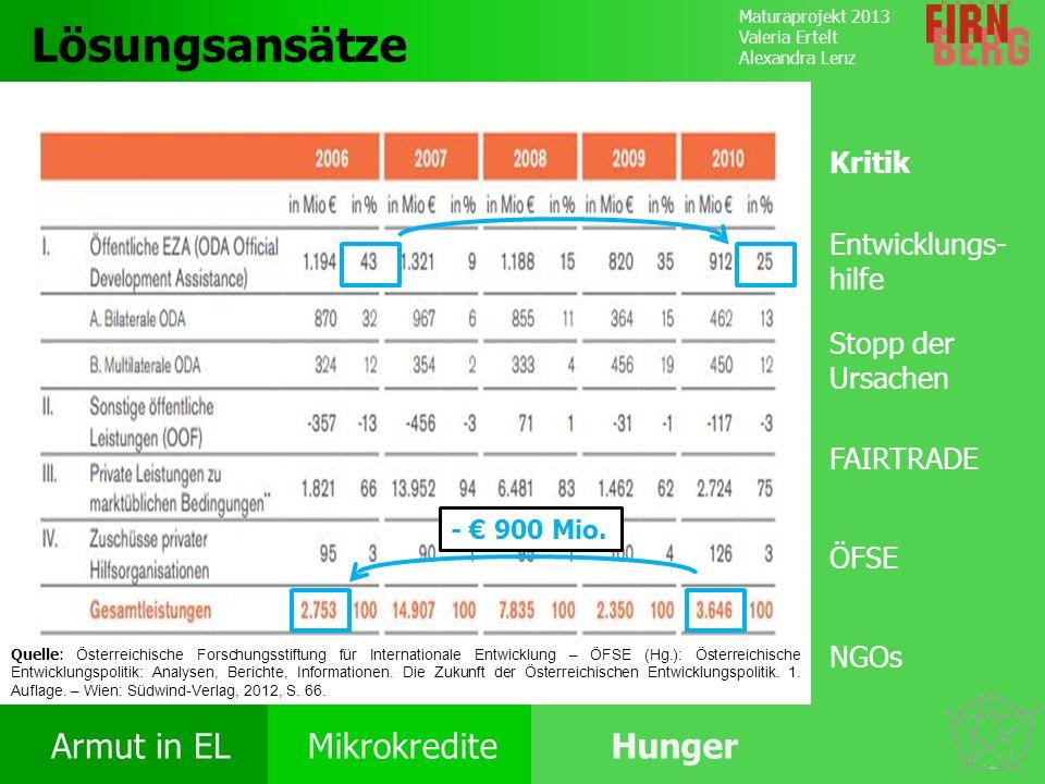 Maturaprojekt 2013 Valeria Ertelt Alexandra Lenz Armut in ELMikrokrediteHunger Ursachen Folgen Ernährung Bekämpfung Forschungs- frage Lösungsansätze Q