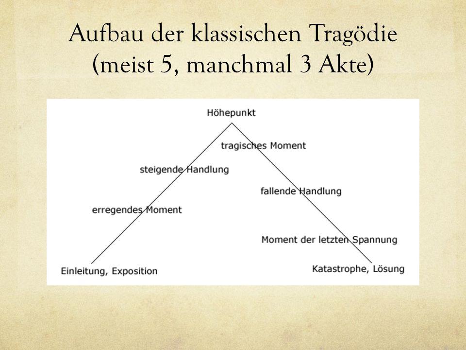 Aufbau der klassischen Tragödie (meist 5, manchmal 3 Akte)