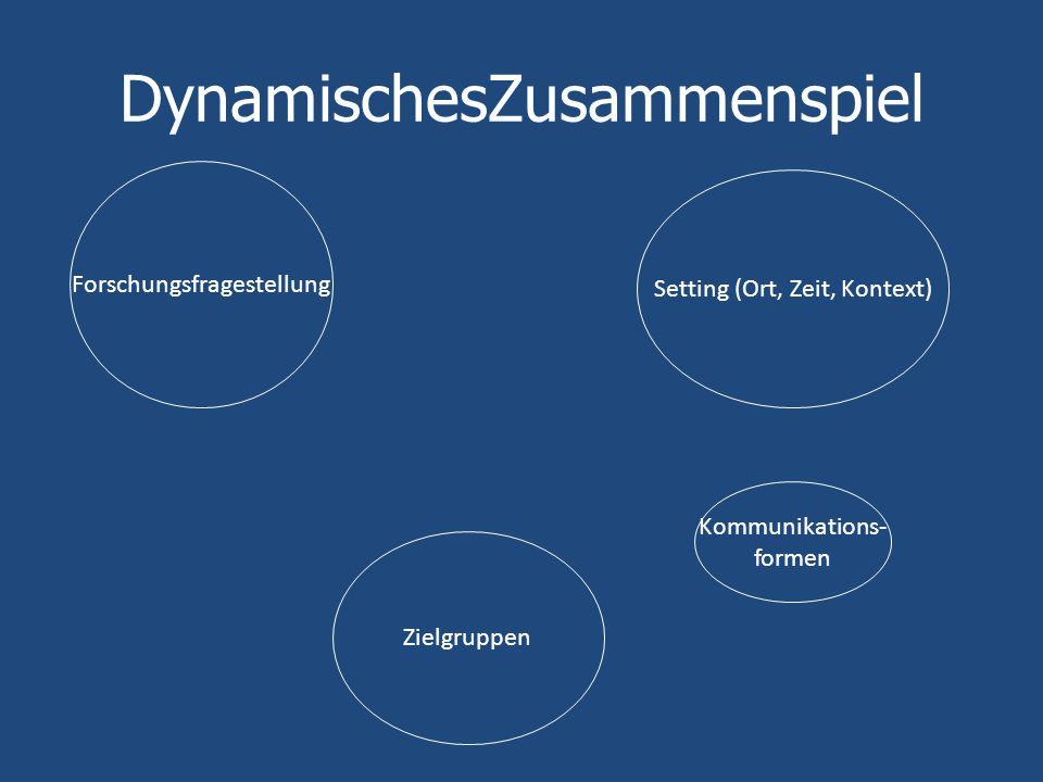 DynamischesZusammenspiel Setting (Ort, Zeit, Kontext) Zielgruppen Forschungsfragestellung Kommunikations- formen