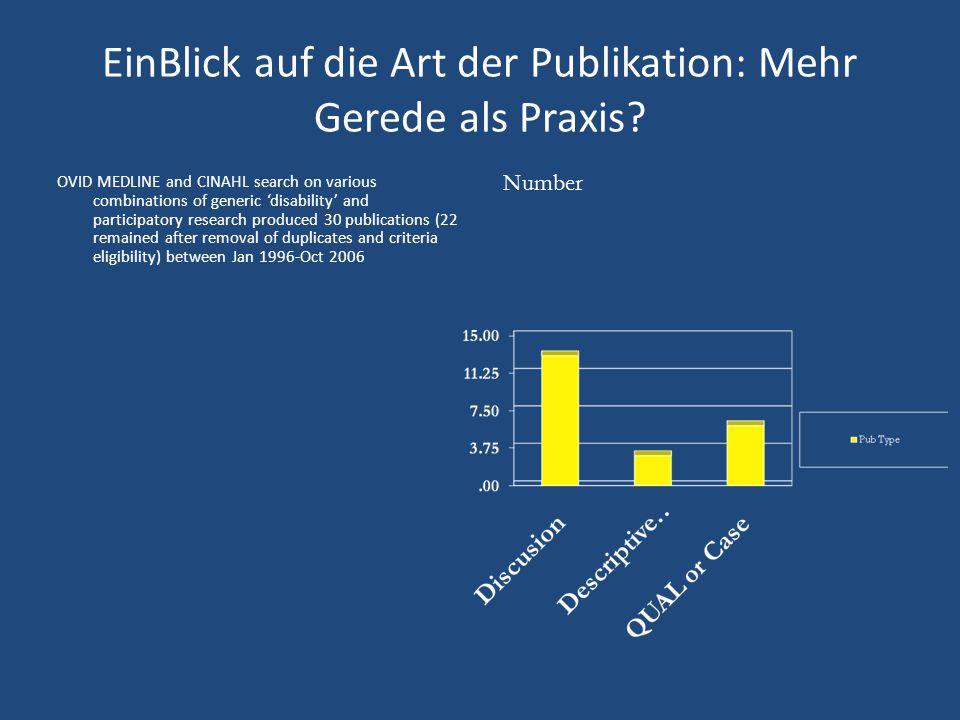 EinBlick auf die Art der Publikation: Mehr Gerede als Praxis.