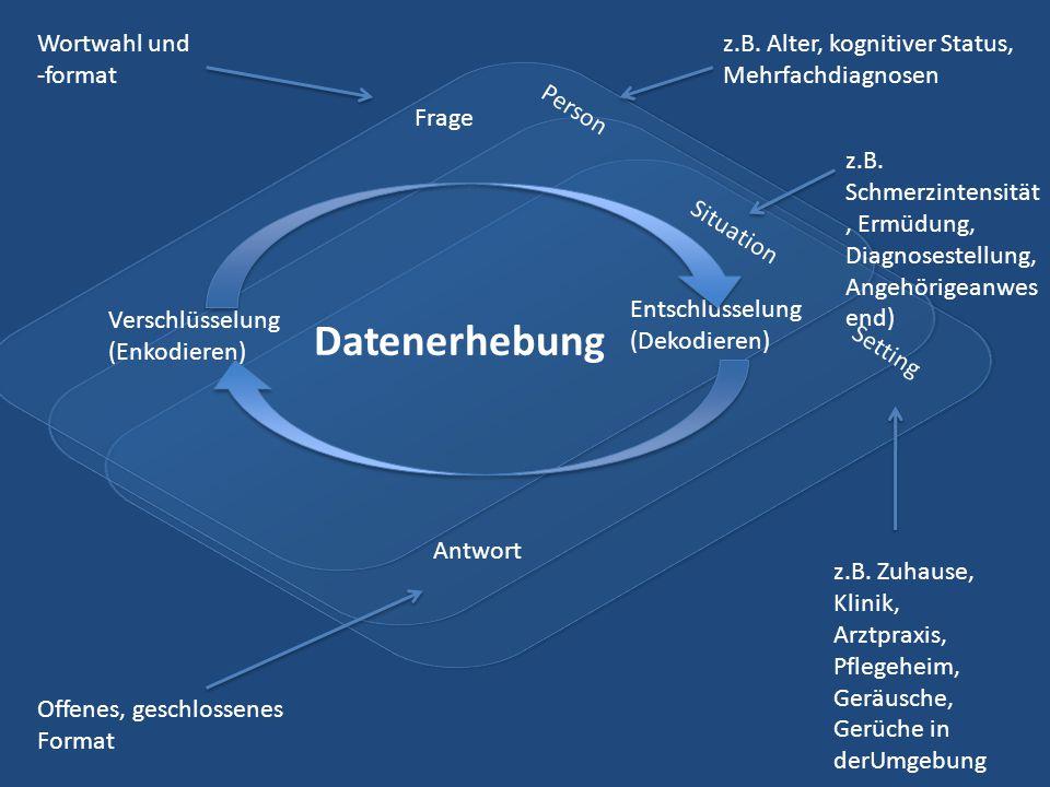 Verschlüsselung (Enkodieren) Entschlüsselung (Dekodieren) Frage Antwort Person Situation Setting Datenerhebung z.B.