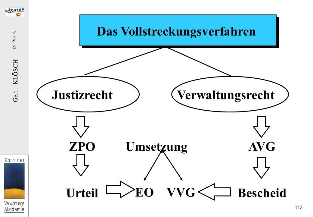 Gert KLÖSCH © 2009 142 Das Vollstreckungsverfahren JustizrechtVerwaltungsrecht ZPO Urteil EO UmsetzungAVG Bescheid VVG