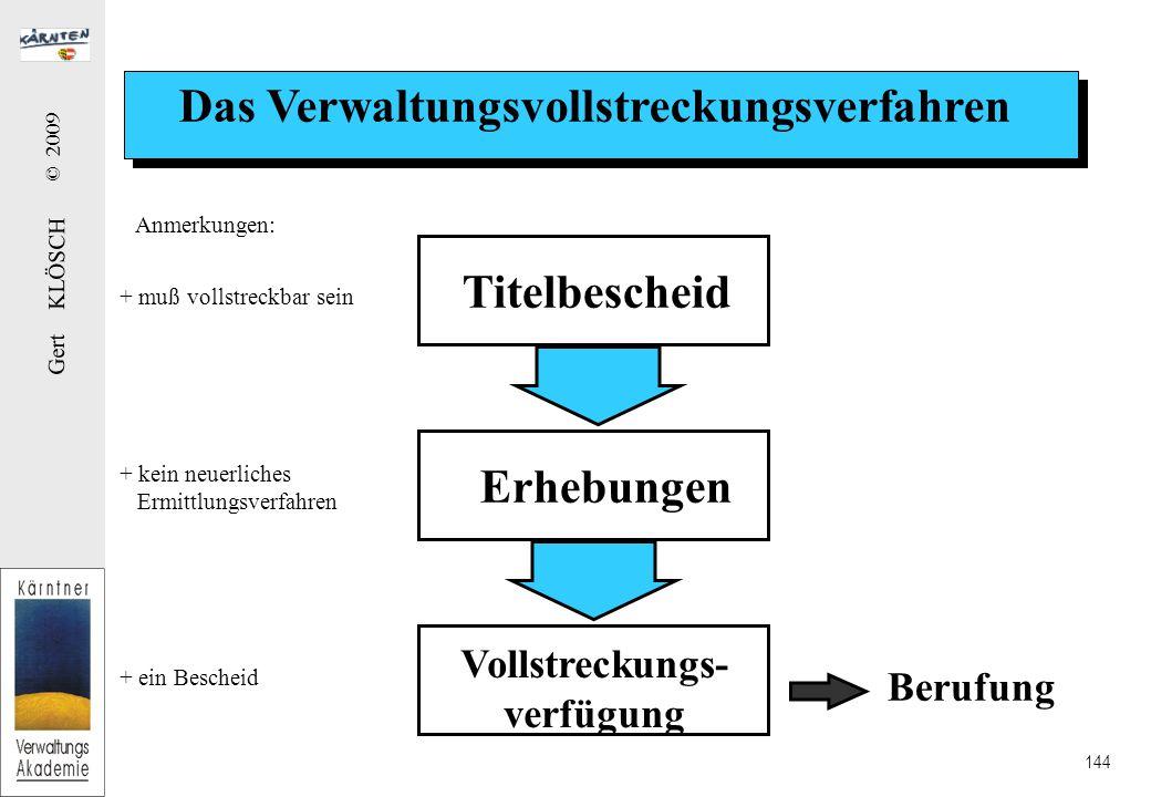 Gert KLÖSCH © 2009 144 Das Verwaltungsvollstreckungsverfahren Titelbescheid Erhebungen Vollstreckungs- verfügung Berufung Anmerkungen: + muß vollstreckbar sein + kein neuerliches Ermittlungsverfahren + ein Bescheid