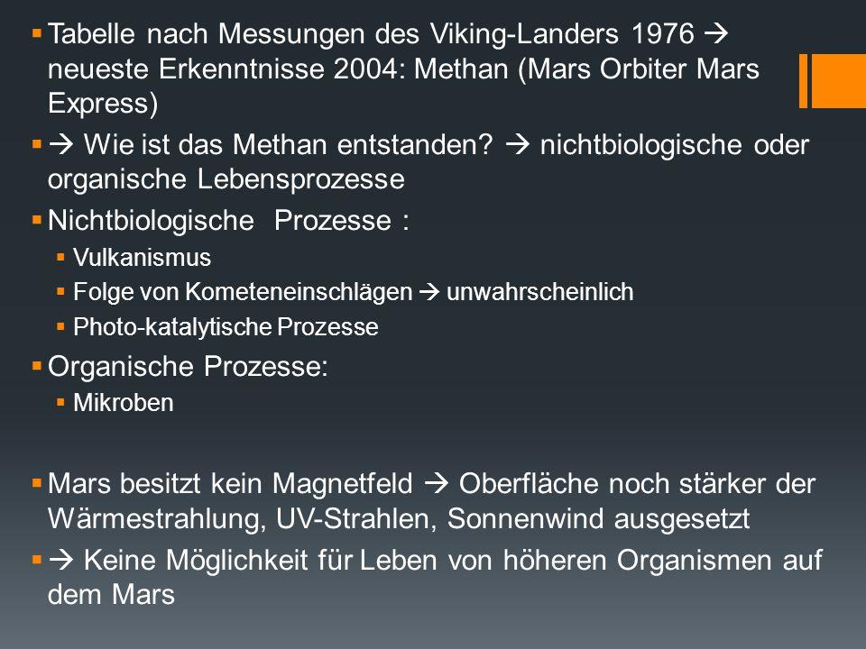  Tabelle nach Messungen des Viking-Landers 1976  neueste Erkenntnisse 2004: Methan (Mars Orbiter Mars Express)  Wie ist das Methan entstanden?  n