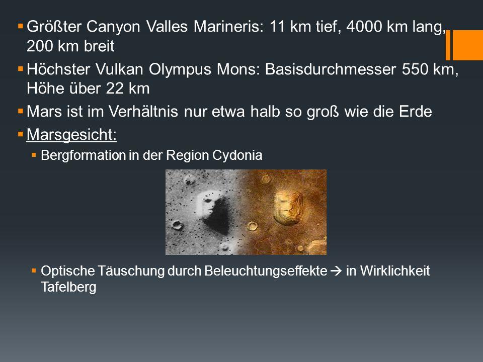 2.2 Atmosphäre des Mars'  Deutlicher Unterschied zur Erde:  Atmosphärischer Druck etwa 1/100 von dem der Erde Kohlendioxid (CO2):95.32% Stickstoff (N2):2.70% Argon (Ar):1.60% Sauerstoff (O2):0.13% Kohlenmonoxid (CO):0.08% Wasserdampf (H2O):0.021%
