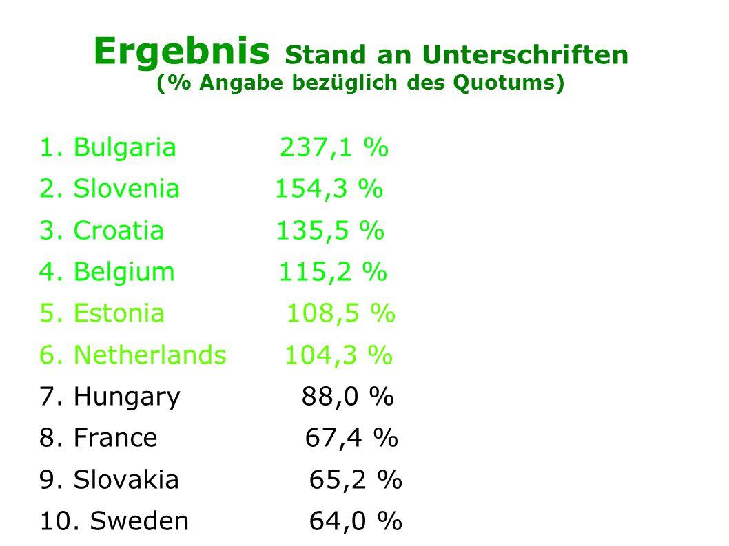 Ergebnis Stand an Unterschriften (% Angabe bezüglich des Quotums) 1.