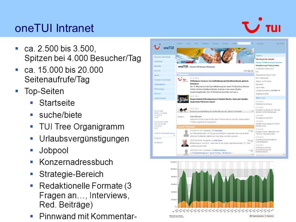 oneTUI Intranet  ca. 2.500 bis 3.500, Spitzen bei 4.000 Besucher/Tag  ca. 15.000 bis 20.000 Seitenaufrufe/Tag  Top-Seiten  Startseite  suche/biet