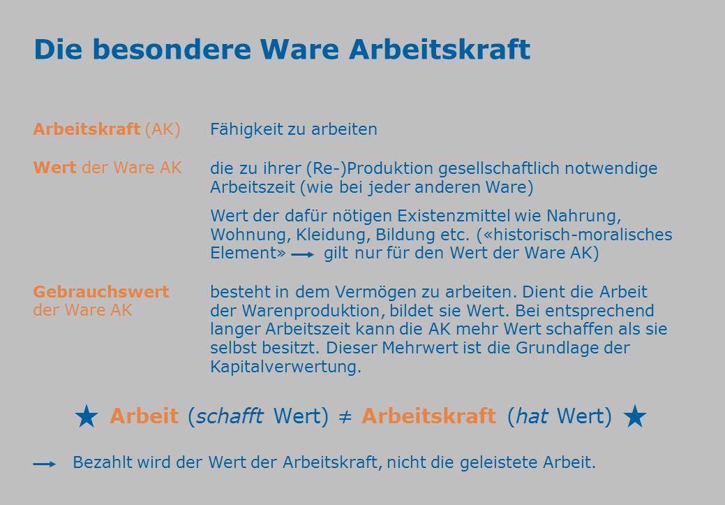 Die besondere Ware Arbeitskraft Fähigkeit zu arbeitenArbeitskraft (AK) die zu ihrer (Re-)Produktion gesellschaftlich notwendige Arbeitszeit (wie bei j