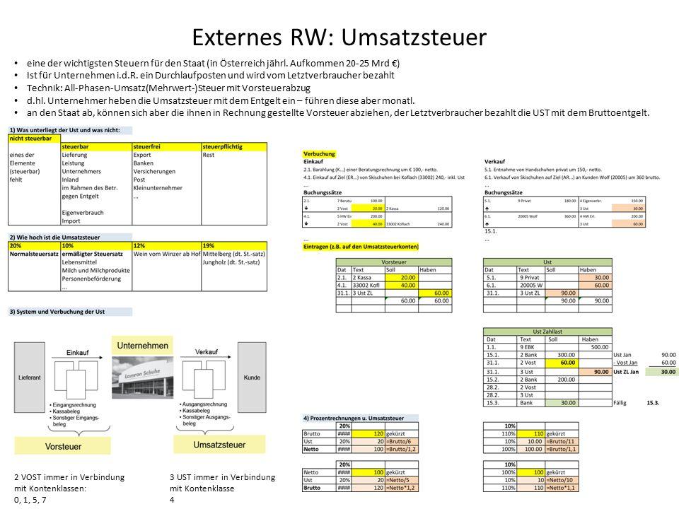 Externes RW: Umsatzsteuer 2 VOST immer in Verbindung mit Kontenklassen: 0, 1, 5, 7 3 UST immer in Verbindung mit Kontenklasse 4 eine der wichtigsten Steuern für den Staat (in Österreich jährl.