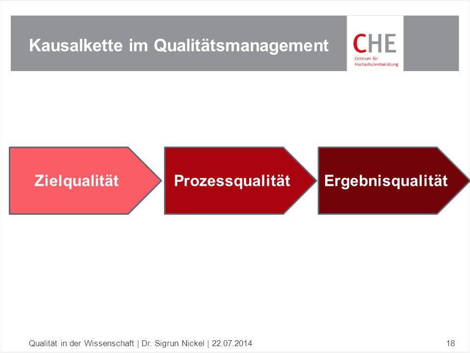 Kausalkette im Qualitätsmanagement Qualität in der Wissenschaft | Dr. Sigrun Nickel | 22.07.201418 ZielqualitätProzessqualitätErgebnisqualität