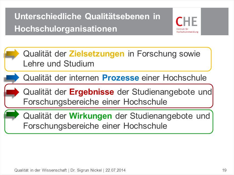 Qualität der Zielsetzungen in Forschung sowie Lehre und Studium Qualität der internen Prozesse einer Hochschule Qualität der Ergebnisse der Studienang