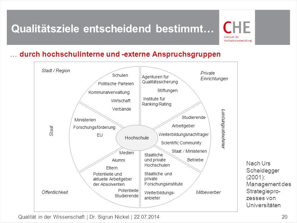 Qualitätsziele entscheidend bestimmt… Qualität in der Wissenschaft | Dr. Sigrun Nickel | 22.07.201420 Hochschule MitbewerberÖffentlichkeit Stadt / Reg