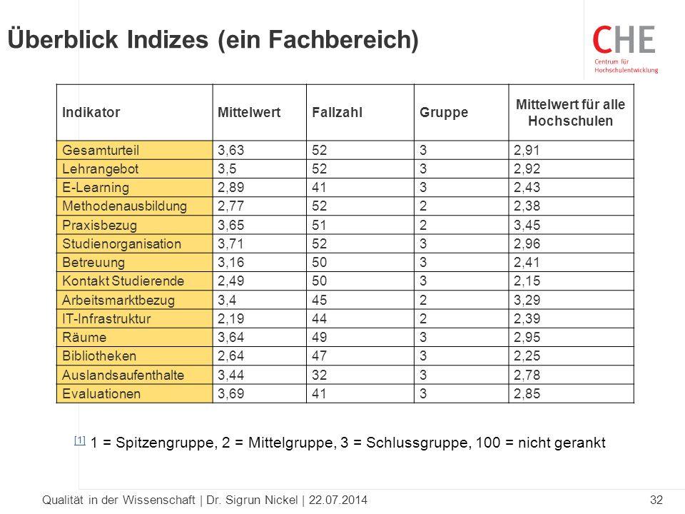 32Qualität in der Wissenschaft | Dr. Sigrun Nickel | 22.07.2014 IndikatorMittelwertFallzahlGruppe Mittelwert für alle Hochschulen Gesamturteil3,635232