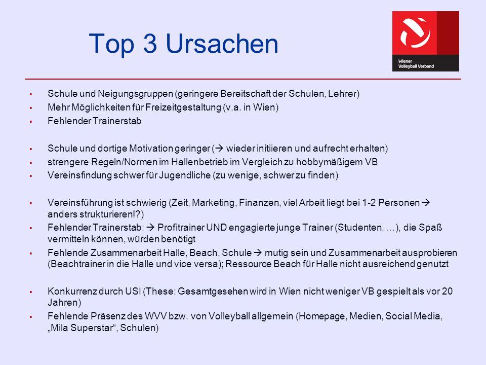 Top 3 Ursachen  Schule und Neigungsgruppen (geringere Bereitschaft der Schulen, Lehrer)  Mehr Möglichkeiten für Freizeitgestaltung (v.a. in Wien) 